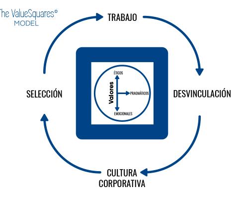 The ValueSquares Model