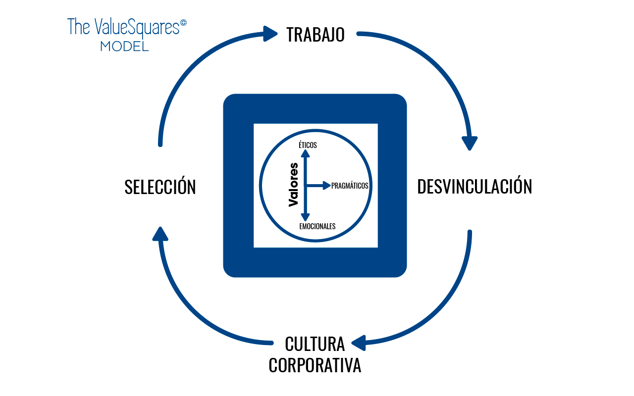 The ValueSquares Model