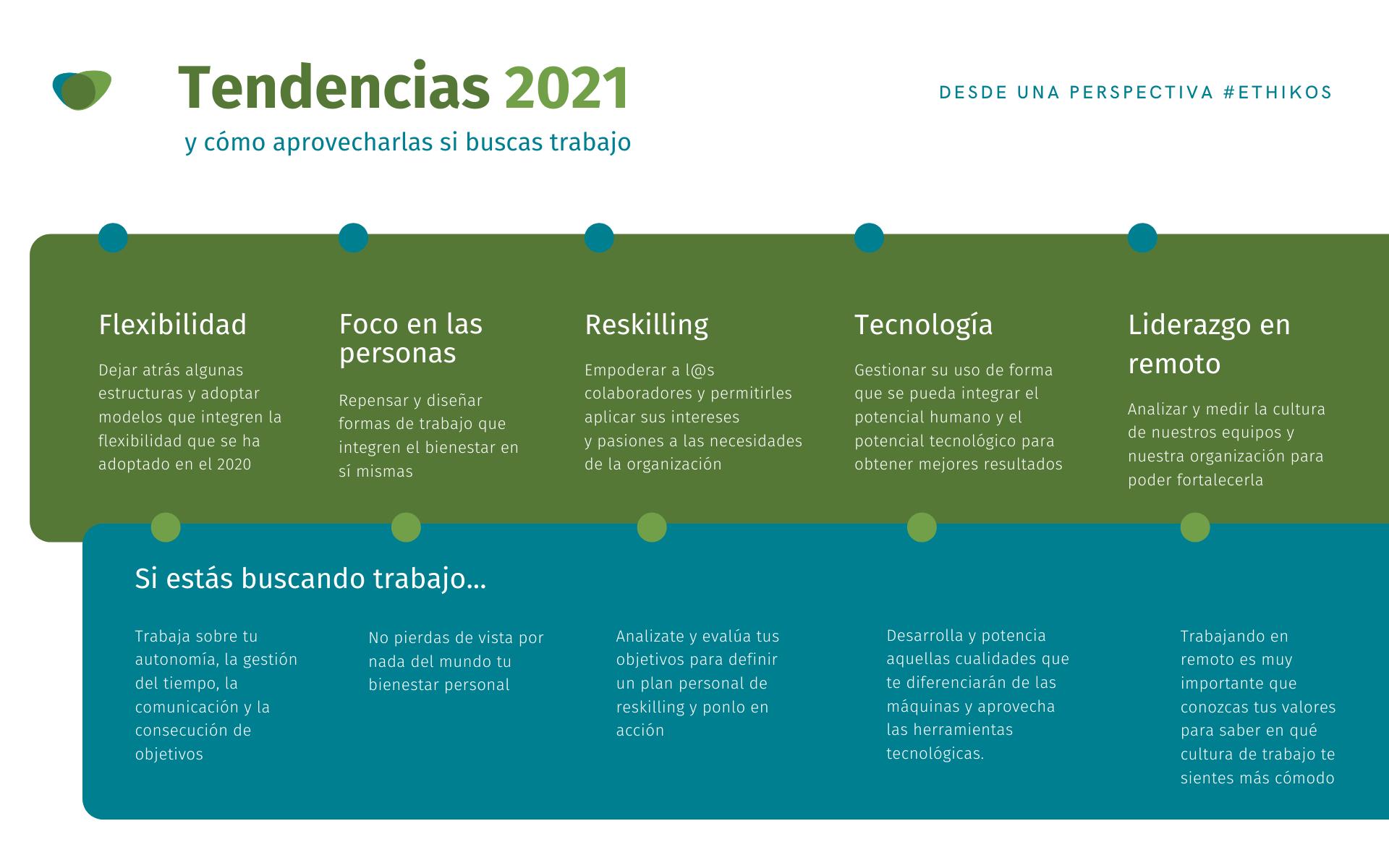 Tendencias 2021 recursos humanos